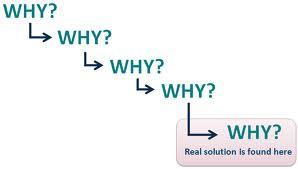 Menyelesaikan masalah dengan teknik bertanya 5 whys kang masduki berikut ini adalah contoh ccuart Images